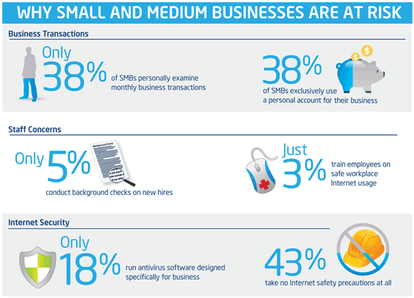 Why smal and medium businesses are at risk